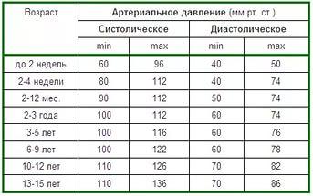 Таблица с показателями давления у детей